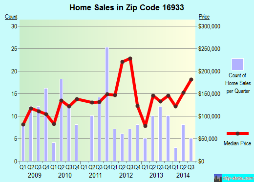 Zip code 16933 (Mansfield, Pennsylvania) real estate house value trends