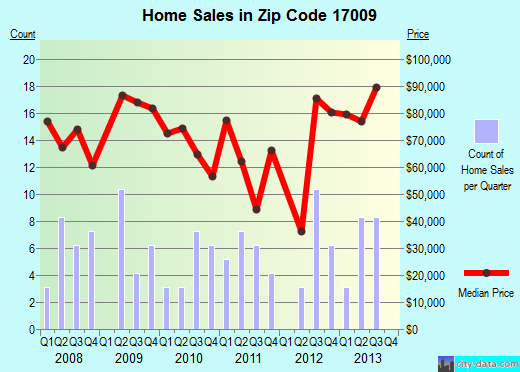 Zip code 17009 (Burnham, Pennsylvania) real estate house value trends