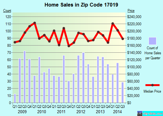 Zip code 17019 (Dillsburg, Pennsylvania) real estate house value trends