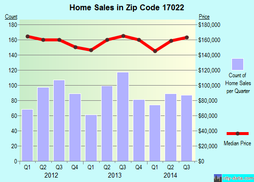 Zip code 17022 (Elizabethtown, PA) real estate house value trends