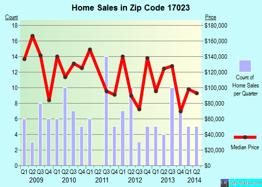 Zip code 17023 (Elizabethville, Pennsylvania) real estate house value trends