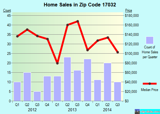 Zip code 17032 (Halifax, Pennsylvania) real estate house value trends