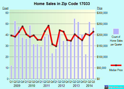 Zip code 17033 (Hershey, Pennsylvania) real estate house value trends