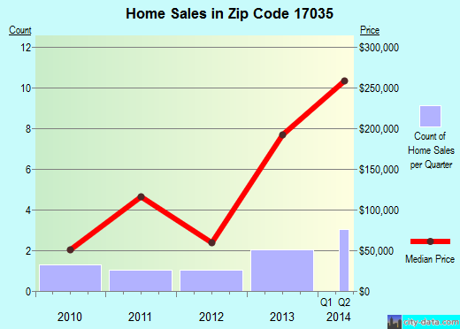 Zip code 17035 (East Rutherford, Pennsylvania) real estate house value trends