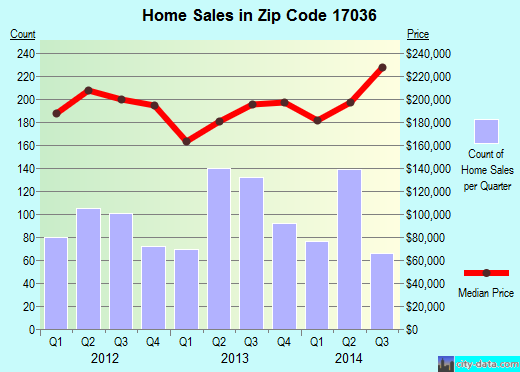 Zip code 17036 (Hershey, Pennsylvania) real estate house value trends
