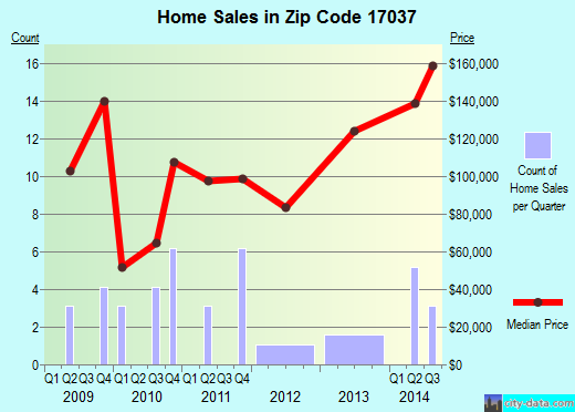 Zip code 17037 (, Pennsylvania) real estate house value trends