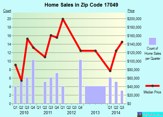 Zip code 17049 (McAlisterville, Pennsylvania) real estate house value trends