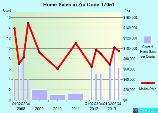 Zip code 17051 (Strodes Mills, Pennsylvania) real estate house value trends