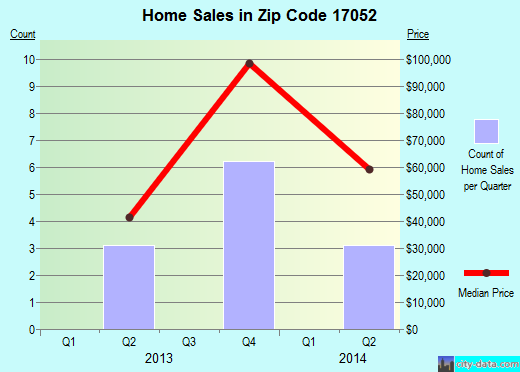 Zip code 17052 (Mapleton, Pennsylvania) real estate house value trends