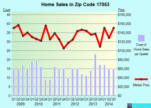Zip code 17053 (Marysville, Pennsylvania) real estate house value trends