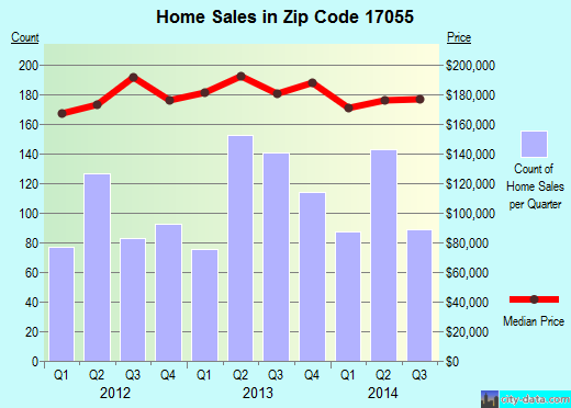 Zip code 17055 (Mechanicsburg, Pennsylvania) real estate house value trends