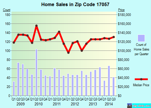 Zip code 17057 (Middletown, Pennsylvania) real estate house value trends
