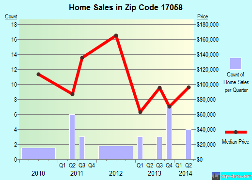Zip code 17058 (Mifflin, Pennsylvania) real estate house value trends
