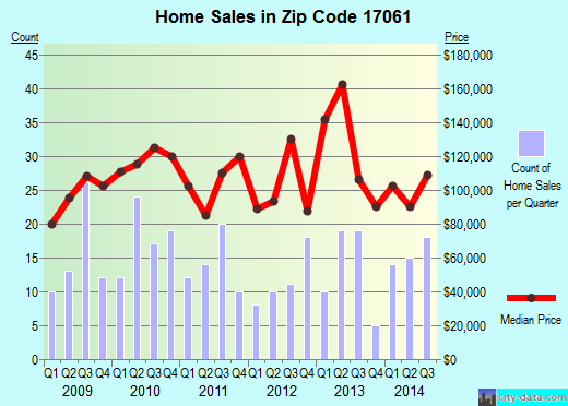 Zip code 17061 (Millersburg, Pennsylvania) real estate house value trends