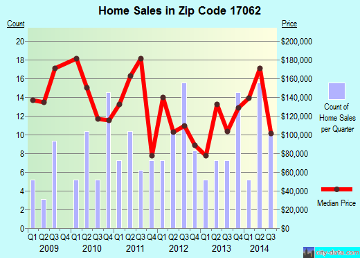 Zip code 17062 (Millerstown, Pennsylvania) real estate house value trends