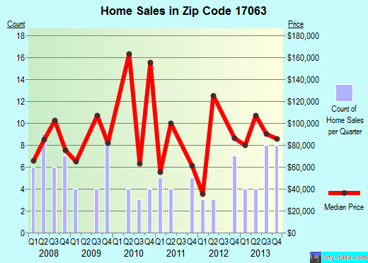 Zip code 17063 (Milroy, Pennsylvania) real estate house value trends