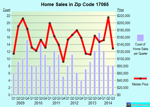 Zip code 17065 (Mount Holly Springs, Pennsylvania) real estate house value trends