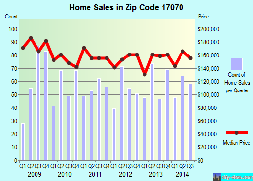 Zip code 17070 (New Cumberland, Pennsylvania) real estate house value trends