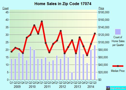 Zip code 17074 (Newport, Pennsylvania) real estate house value trends