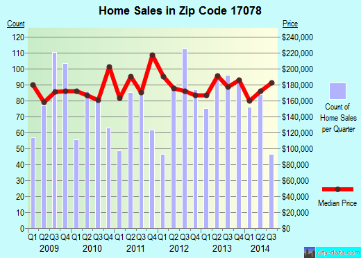 Zip code 17078 (PALMYRA, Pennsylvania) real estate house value trends