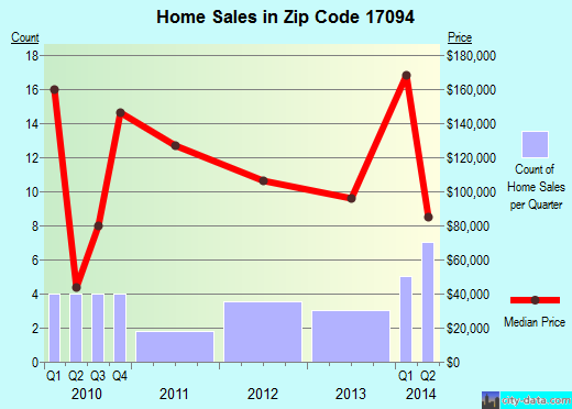 Zip code 17094 (Thompsontown, Pennsylvania) real estate house value trends