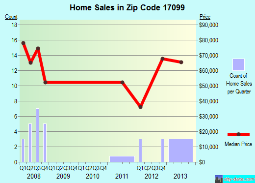 Zip code 17099 (Yeagertown, Pennsylvania) real estate house value trends