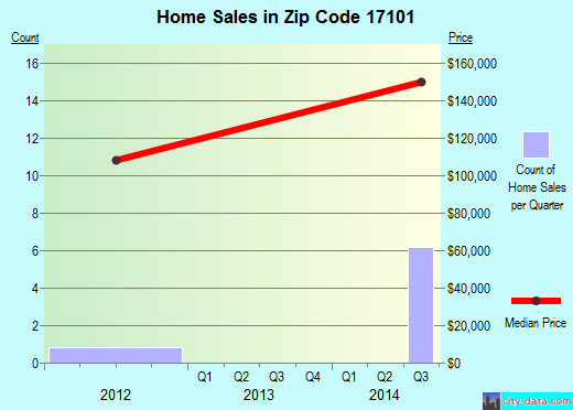 Zip code 17101 (Harrisburg, Pennsylvania) real estate house value trends
