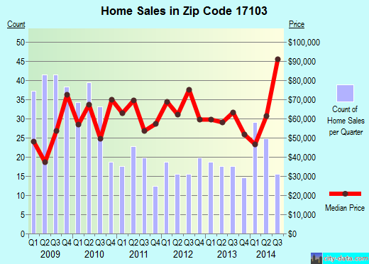 Zip code 17103 (Harrisburg, Pennsylvania) real estate house value trends