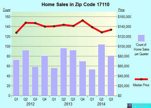 Zip code 17110 (Harrisburg, Pennsylvania) real estate house value trends