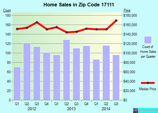 Zip code 17111 (Rutherford, Pennsylvania) real estate house value trends