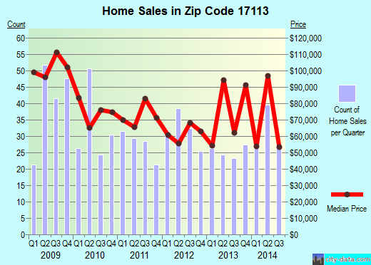 Zip code 17113 (Steelton, Pennsylvania) real estate house value trends