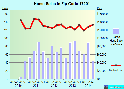 Zip code 17201 (Chambersburg, Pennsylvania) real estate house value trends