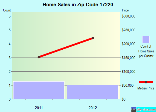 Zip code 17220 (, Pennsylvania) real estate house value trends