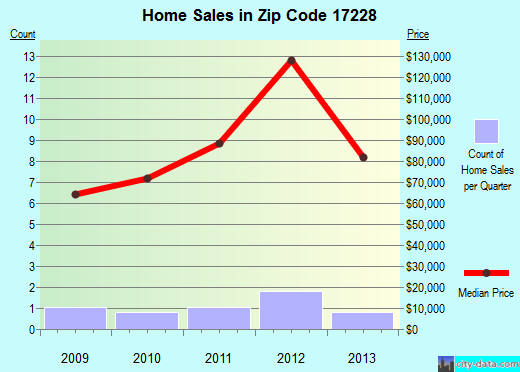 Zip code 17228 (, Pennsylvania) real estate house value trends