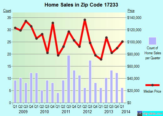 Zip code 17233 (McConnellsburg, Pennsylvania) real estate house value trends