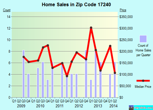 Zip code 17240 (Newburg, Pennsylvania) real estate house value trends