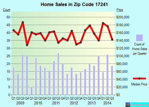 Zip code 17241 (Newville, Pennsylvania) real estate house value trends