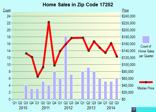 Zip code 17252 (, Pennsylvania) real estate house value trends