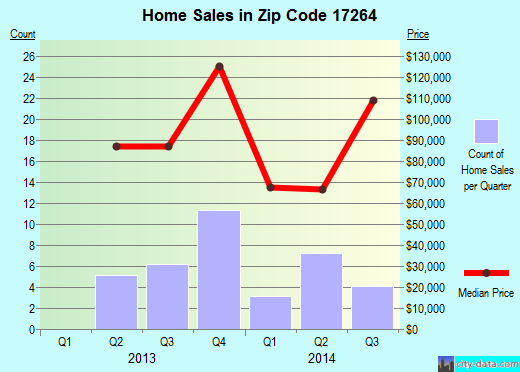 Zip code 17264 (Three Springs, Pennsylvania) real estate house value trends