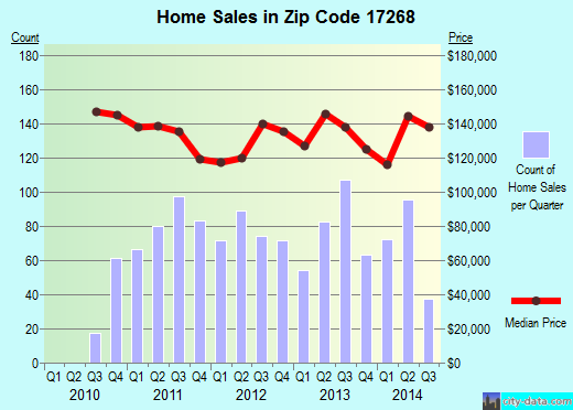 Zip code 17268 (Waynesboro, Pennsylvania) real estate house value trends