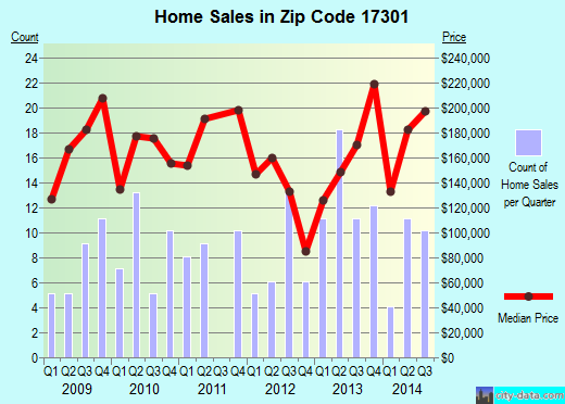 Zip code 17301 (Abbottstown, Pennsylvania) real estate house value trends