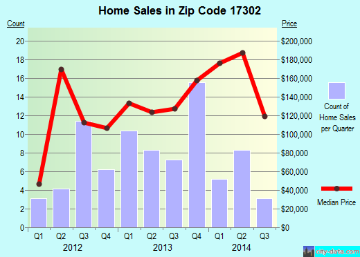 Zip code 17302 (Susquehanna Trails, Pennsylvania) real estate house value trends