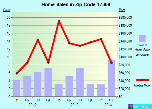 Zip code 17309 (, Pennsylvania) real estate house value trends