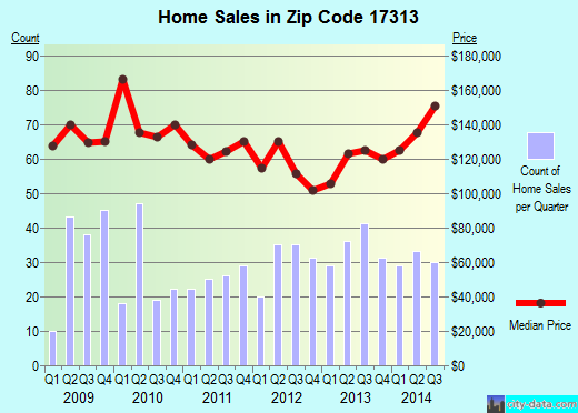 Zip code 17313 (Dallastown, Pennsylvania) real estate house value trends