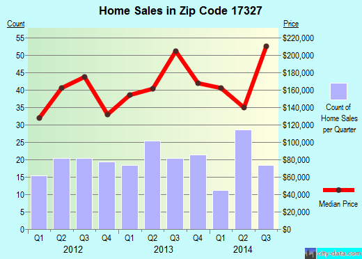Zip code 17327 (Glen Rock, Pennsylvania) real estate house value trends