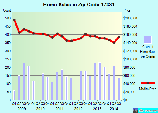Zip code 17331 (Hanover, Pennsylvania) real estate house value trends