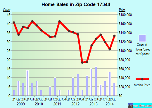 Zip code 17344 (McSherrystown, Pennsylvania) real estate house value trends