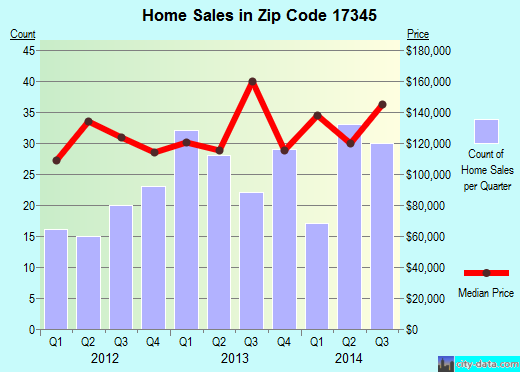 Zip code 17345 (Manchester, Pennsylvania) real estate house value trends