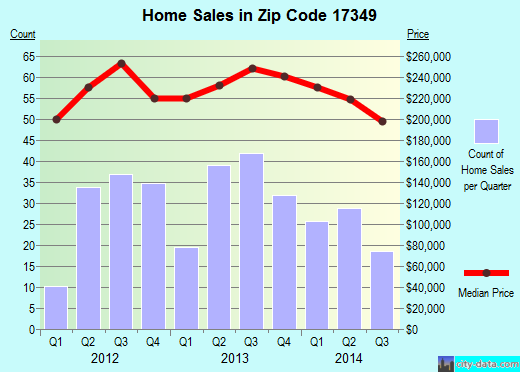 Zip code 17349 (New Freedom, Pennsylvania) real estate house value trends