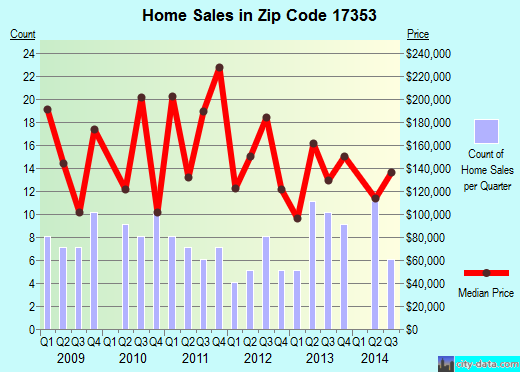 Zip code 17353 (Orrtanna, Pennsylvania) real estate house value trends